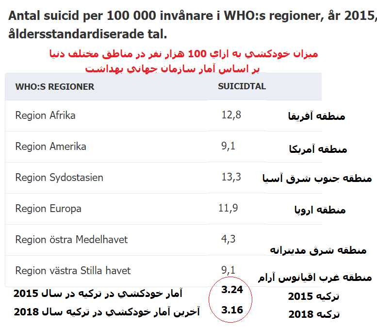 Suicidtal Turkiet World